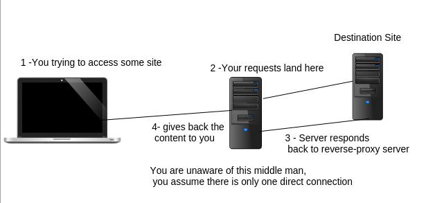 Reverse proxy your NodeJS app with Nginx & Apache – MARKIV – Tech